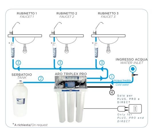 Reverse Osmosis Aro Triplex Pro